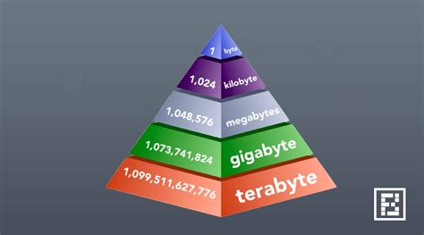 Wine Glasses by How Big Exactly Is 1 Byte Kilobyte Megabyte Gigabyte