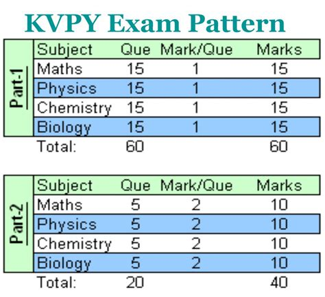 Test Pattern Of Kvpy | kvpy question papers with answer key kvpy org in