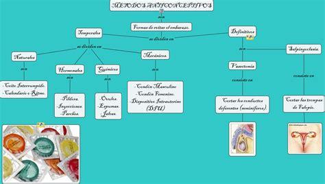 imagenes de metodos anticonceptivos temporales metodos anticonceptivo 191 c 243 mo evitar un embarazo