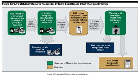 food recall gao fda should improve food recall communication food safety news