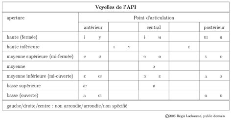sur la table pronunciation fichier table of ipa vowels in png wikip 233 dia