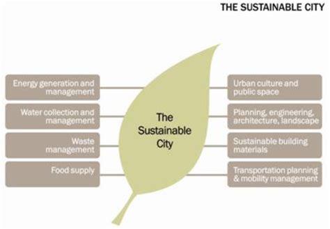 urban growth and waste management optimization towards sustainability free full text optimizing urban