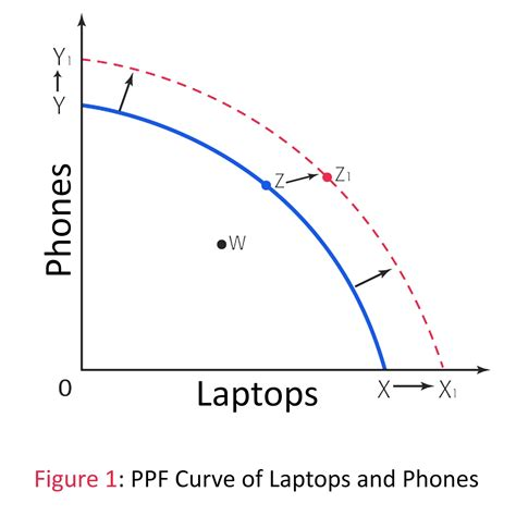 ppf diagram economics economics
