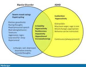 Research Paper On Misdiagnosis Of Adhd by 424 Best Comorbidities And Adhd Images On