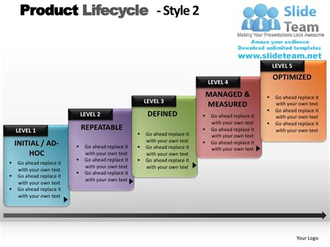 Product Lifecycle Style 2 Powerpoint Presentation Slides Ppt Slide 2