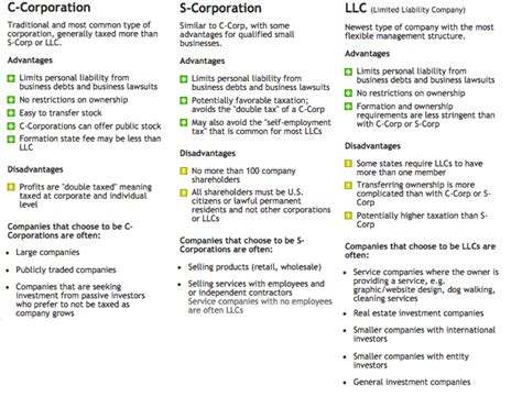 Ny Corporations Outline by Welcome Bar Study Materials Pdf