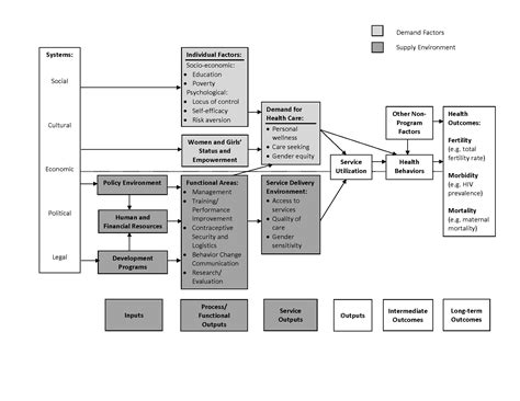 How To Make A Conceptual Framework In Research Paper - sle conceptual framework in research