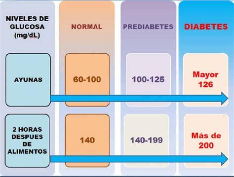 Diskon Las Meteran Grade 60 80 100 120 150 240 400 niveles de az 250 car en sangre un poderoso indicador de salud