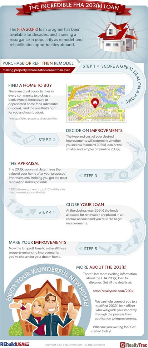 fha section 203 b 17 best ideas about fha loan on pinterest home budget