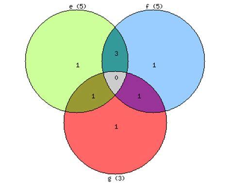 three way venn diagram maker vennmaster
