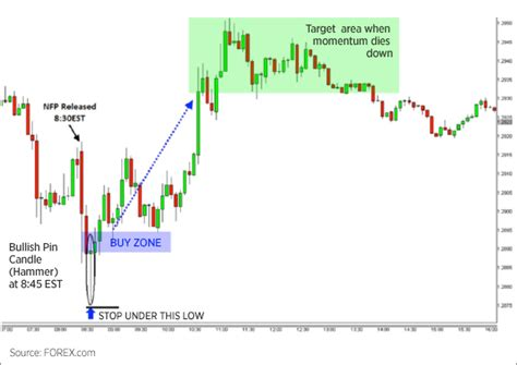 v pattern trading trading the nfp v shaped reversal forex com