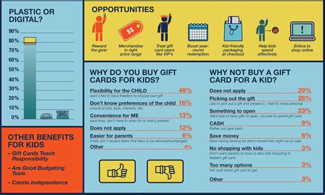 Gift Cards For Children - everything you need to know about kids and gift cards gcg