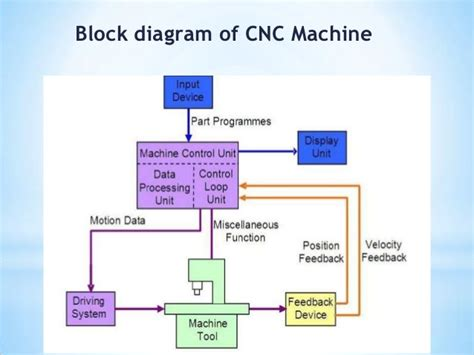 block diagram tool cncmachinery cnc machine tool lathe machine