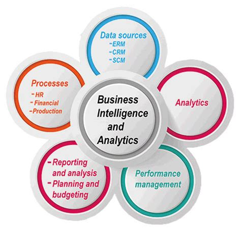 Mba In Business Intelligence And Analytics Management by Business Intelligence Thewomps