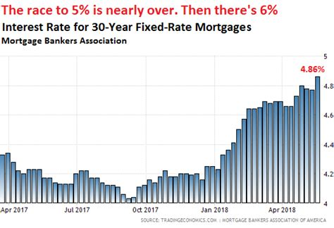 Commonbond Mba Interest Rate by What Will Surging Mortgage Rates Do To Housing 2