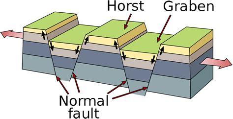 fault block diagrams fault block mountain diagram www pixshark images