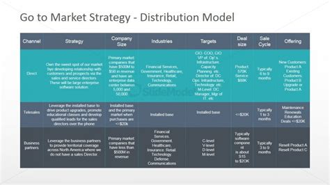 distribution strategy template go to market distribution model powerpoint diagram