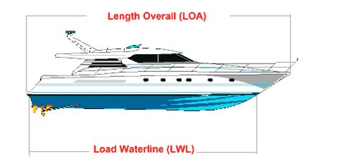 boat slip length boat models and lengths