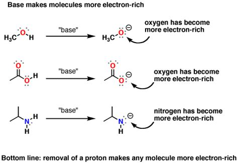 Protonated Definition by Acid Base Reactions What S The Point Master Organic