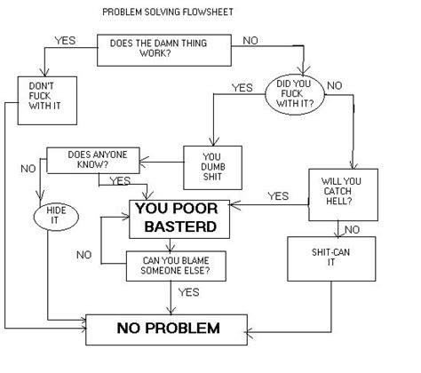 problem solving flowchart joke troubleshooting flowchart flowchart in word