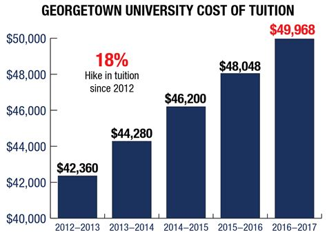 Georgetown Mba Price Total tuition sees 4 percent hike for 2016 17