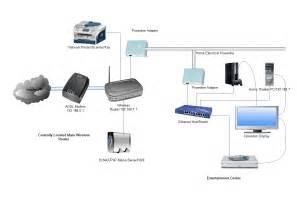 home network home network setup myideasbedroom