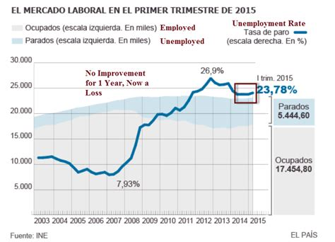 unemployment fha spain s unemployment rate increases to 23 7 114 300 jobs