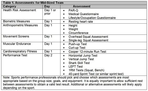sports evaluation form template nasm template vertola