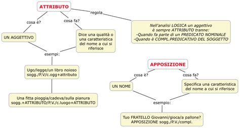 bagnate prima ciclo attributo e apposizione mappa concettuale sintassi