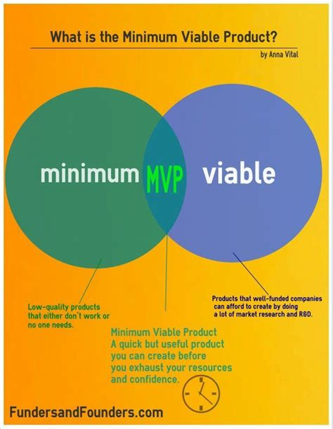 minimum viable product template powerpoint sogol co