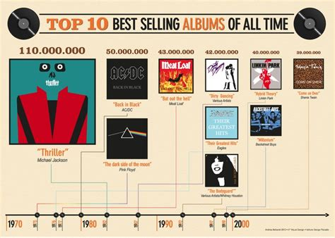 Bestselling Albums Of All Time Government And Politics