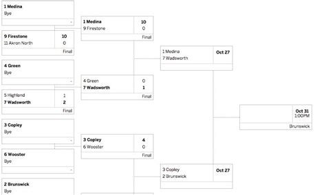 sectional division see interactive printable girls soccer brackets for ohsaa