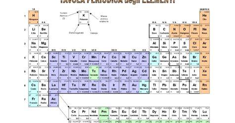 ferro tavola periodica i fantastici 24 tavola periodica degli elementi con