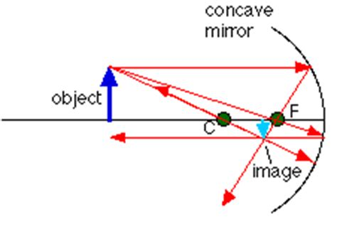 how to draw diagrams for concave mirrors the reflection and refraction of light