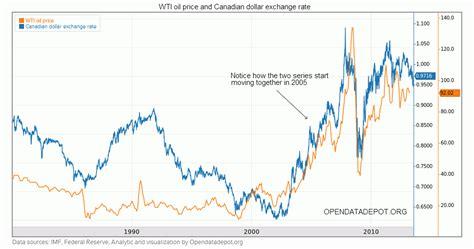 Dan Spesifikasi Minyak Lintah perubahan pengaruh harga minyak dunia terhadap forex gara gara minyak shale as