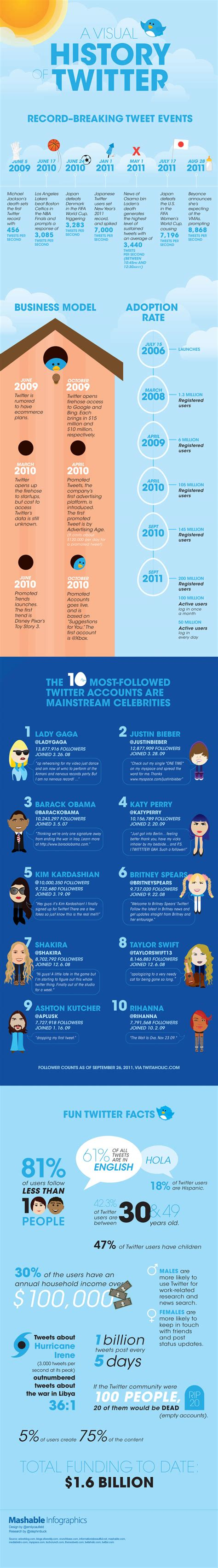 founders of twitter most followed twitter users brands infographic clean