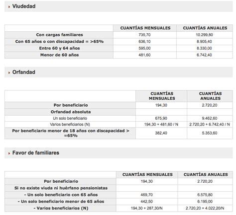 ases consulta de fecha cobro de nacimiento consulta monotributista asignacion fecha de cobro de