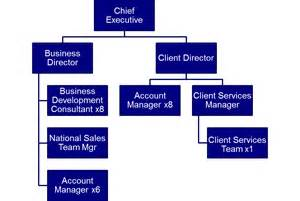 sales team structure template results partners in performance