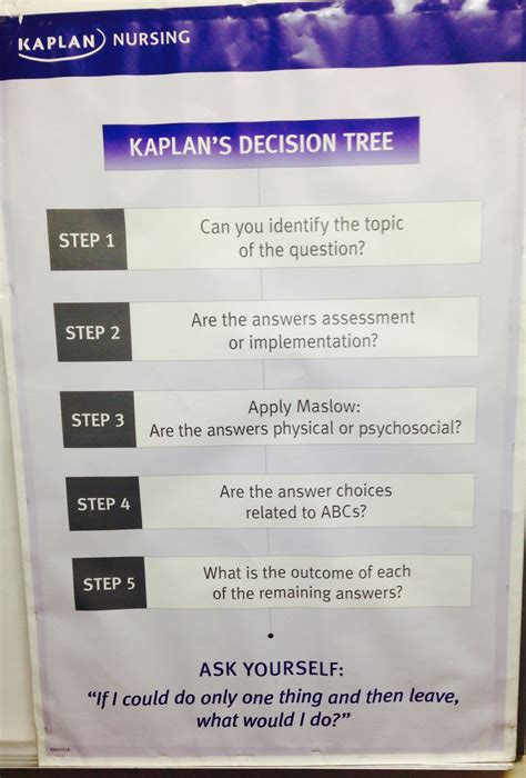 kaplan nclex decision tree diagram kaplan decision tree nursing decision tree