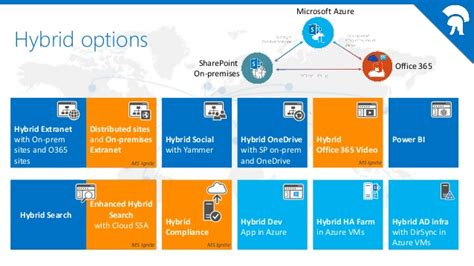 Office 365 Portal Roadmap 2015 06 10 Ceus By Iberianspc New Options For Sharepoint