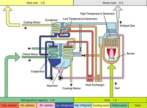 chiller operation diagram absorption chiller diagram images