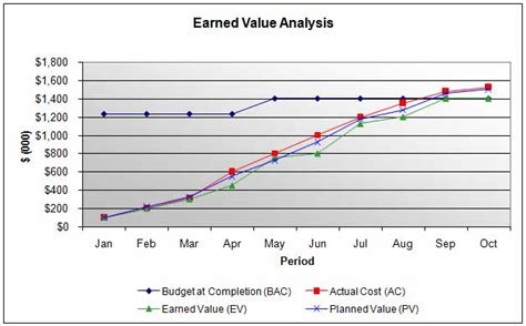 earned value management template evm excel xls