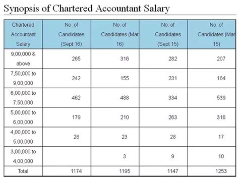 Chartered Accountant Plus Mba Salary by What Is The Minimum Salary Of A Chattered Accountant Quora