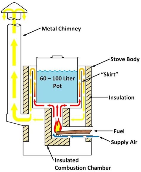Small Rocket Heater Plans 25 Best Ideas About Rocket Stove Water Heater On
