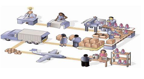 cadenas de suministro en nicaragua displan agosto 2011