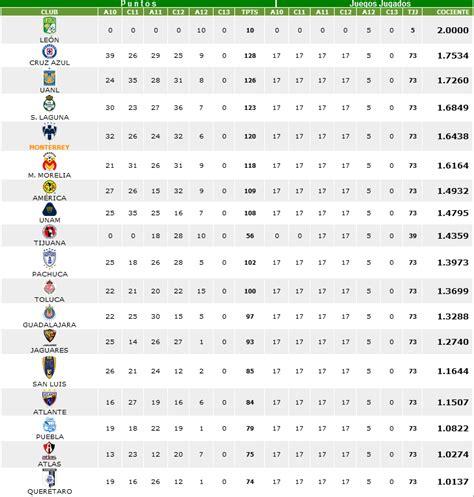 tabla de descenso liga mx 2015 new style for 2016 2017