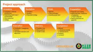 project management approach template turnkey project approach koninklijke saan