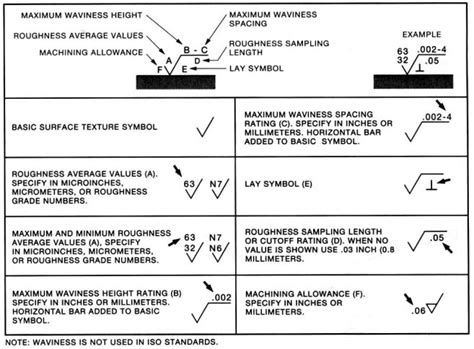 Polieren Ra Wert by Complete Surface Finish Chart Symbols Roughness