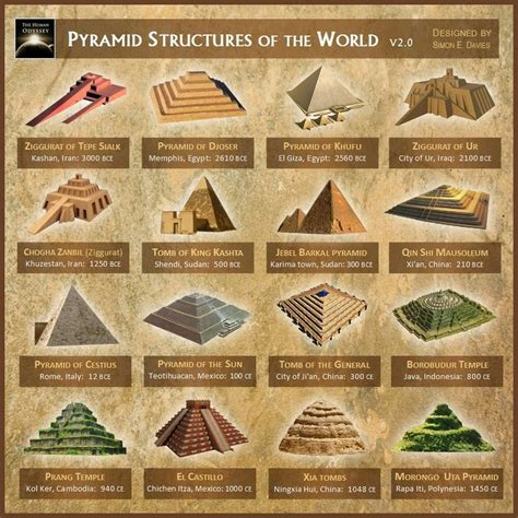 Beschriftung Pyramide by Decodinghinduism Pyramid