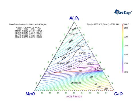 mgo al2o3 sio2 phase diagram factsage polythermal projections